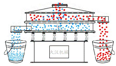 常见振动筛分机的型号种类与工作原理