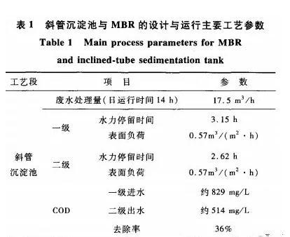 MBR在电镀废水处理设施升级改造中的应用