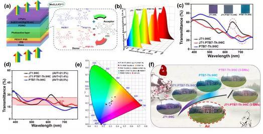 高效率、高显色指数半透明有机太阳能电池的制备新策略