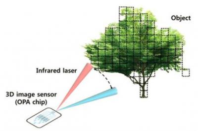 科学家研发出超小型三维图像传感器用硅光学相控阵(OPA)芯片