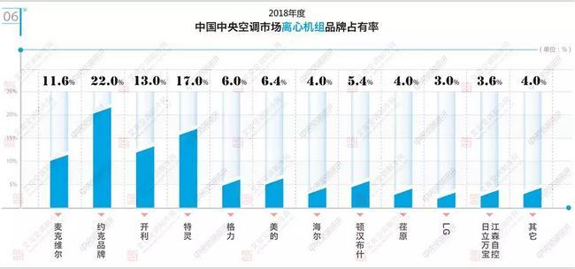 2018年中国空调市场离心机品牌占有率与市场容量