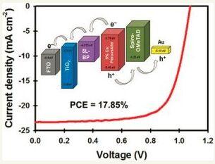 剪切力辅助液相剥离二维黑磷纳米片用于低温钙钛矿太阳能电池