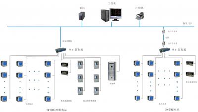 电力监控系统在上海平凉街道23街坊商办项目的应用