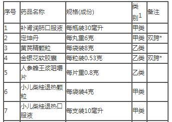 药监局发布公告:将补小儿退热颗粒等12种药品由处方药转换为非处方药