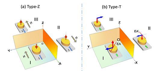 SOT效应驱动垂直自由层磁矩翻转的全电学操控模式