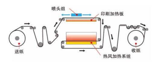 七色水性颜料让爱普生SurePress L-4533AW数码标签印刷机大放异彩