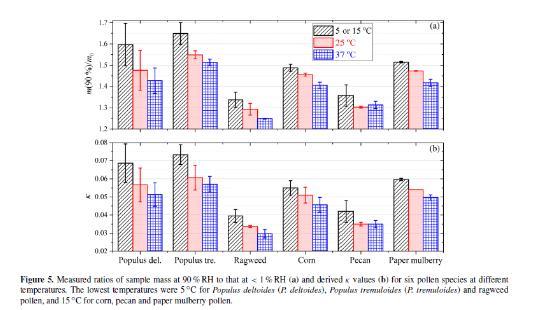 温度对花粉颗粒物吸湿性影响的实验研究进展