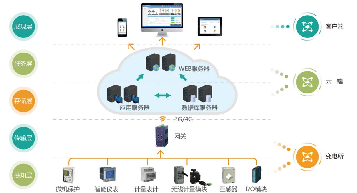Acrel-2000电力监控系统在丝绸之路陕西慈善医院工程的应用