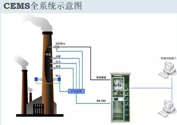 最全知识汇总:CEMS烟气在线监测系统的监测位置选择