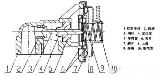 EGR阀和PCV阀的作用、分类、以及相关的故障