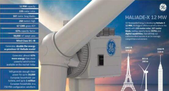 GE Haliade-X机型功率为12-14MW 于今年夏天在鹿特丹港安装
