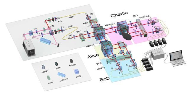 中科大首次实验演示纠缠交换过程的自检验 系国际首个针对Bell基测量的原理性验证
