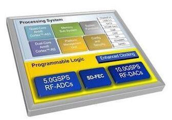 赛灵思公布全新Zynq Ultrascale+射频芯片平台,2020年或投产