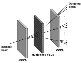 中科院上海光机所成功制备波长1064nm的3块4通道复用体布拉格光栅