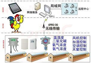 温湿度传感器在孵化行业的应用