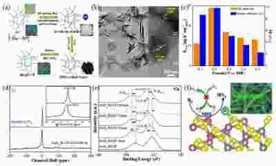 环境与能源纳米材料中心新方法可抑制催化剂产氢活性提高氮气的还原能力