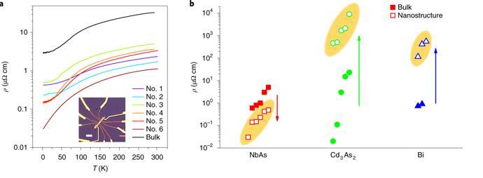 外尔半金属砷化铌纳米带中的超高电导率