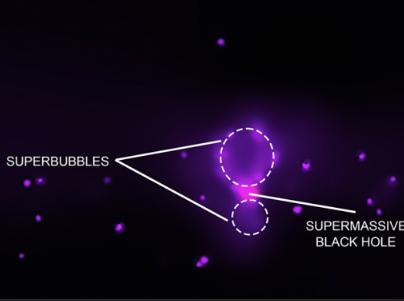 宇宙超级气泡的能量比日内瓦大型强子对撞机强100多倍 释放X射线