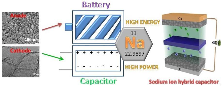 兰州化学物理研究所研究出高性能双碳钾离子混合电容器