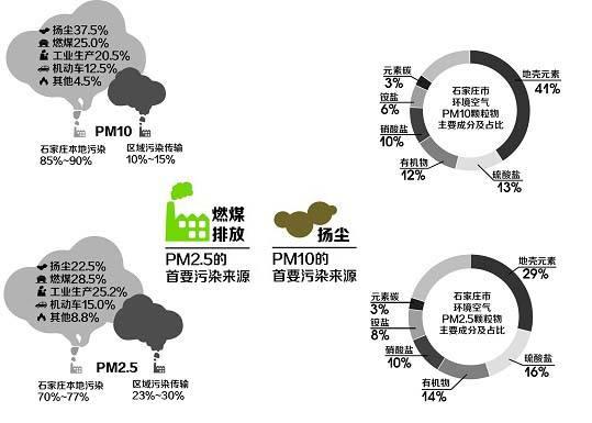 """山东设立主要污染物排放调节资金 共建""""环保资金池"""""""
