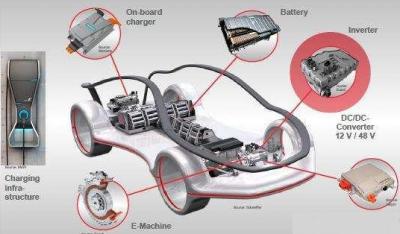 SiC功率模块解决多个车载逆变器技术难题
