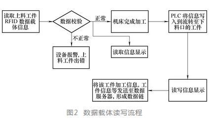 基于RFID技术的发动机生产过程应用研究