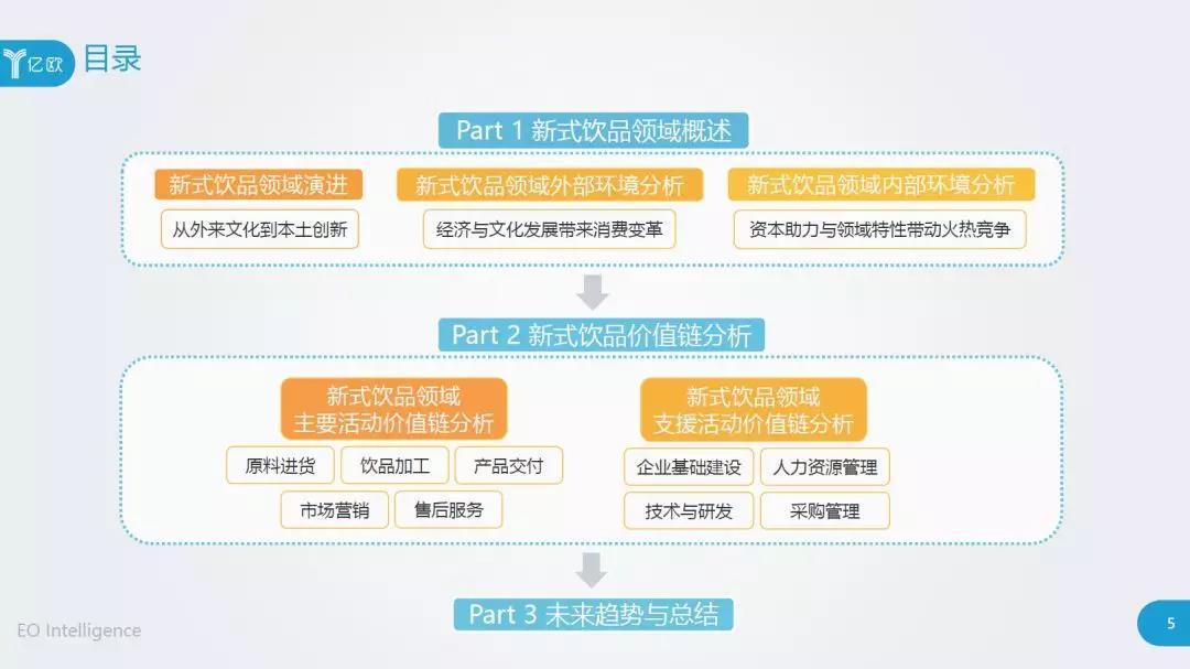亿欧智库发布《2019年中国新式饮品领域研究报告》