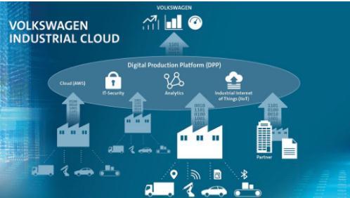 大众工业云计划设备之间的联网由西门子集团来完成
