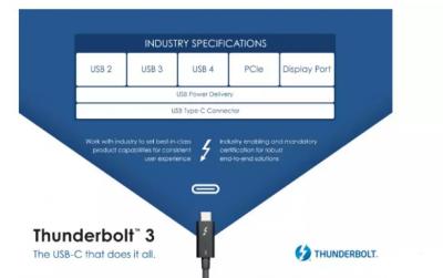 慧能泰推出新一代耐高压eMarker芯片 支持雷电3协议