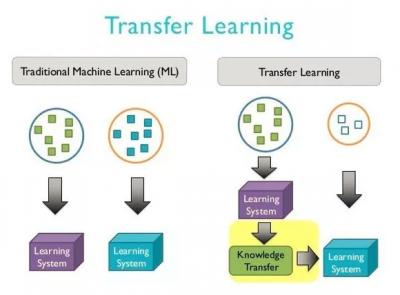 Google AI提出神经网络模型优化技术MorphNet 让算力消耗更小