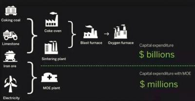 波士顿金属公司研发熔融氧化物电解生产铁合金技术 碳排放有望为零