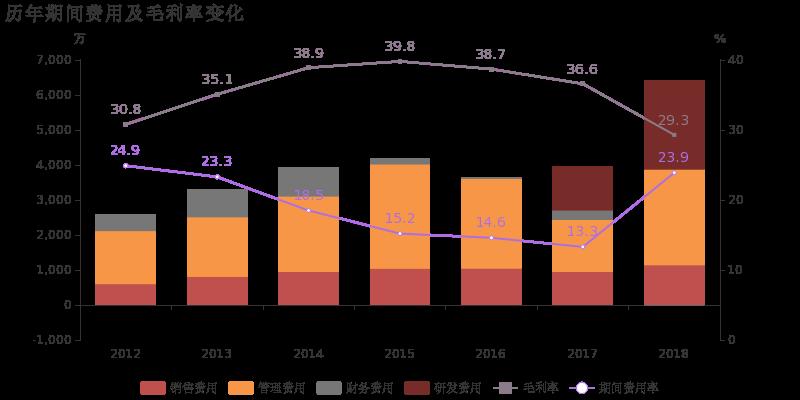 同和药业:2018年归母净利润下降62.5%,营收下降10%