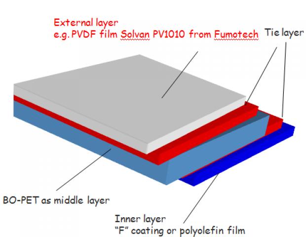 光伏组件背板用氟膜厚度对太阳能电池的影响
