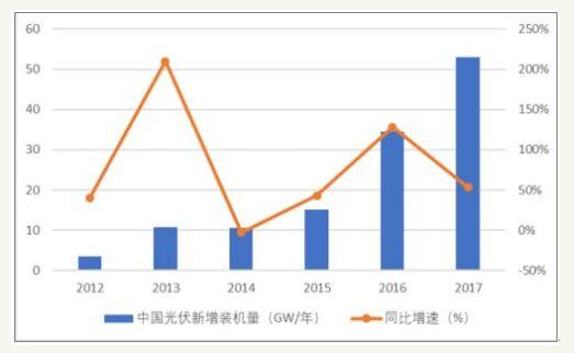 2019年第一季度光伏装机量仅为5.2GW,年同比下降46%