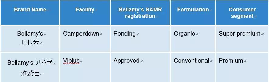 澳洲贝拉米授权的维爱佳新品获得中国国家市场监管总局批准.