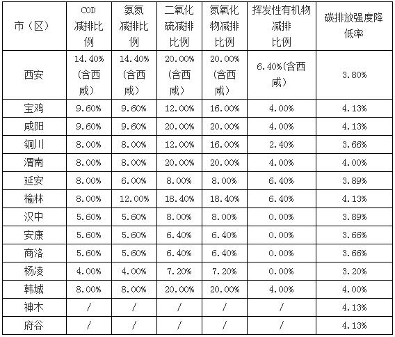 陕西省2019年度主要污染物总量减排及碳排放强度降低实施方案
