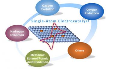 中科院构筑金属-氮类氧还原电催化剂 助力电化学能源器件