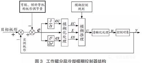"""""""高精度冷轧板形控制与装备技术""""研究与应用"""