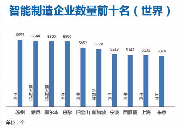 """《世界智能制造中心发展趋势报告(2019)》发布 中国""""智带""""形成15城成中心"""