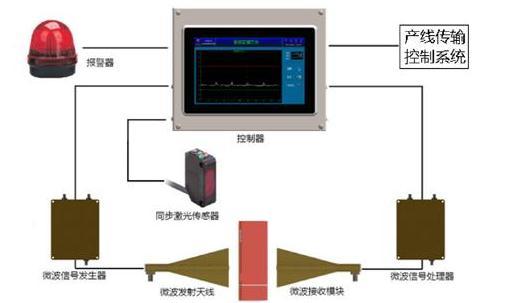 基于微波检测原理的包装产品内部缺失检测装置设计与应用