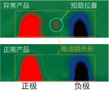 日本开发出全球首个蓄电池电流密度分布实时图像诊断系统