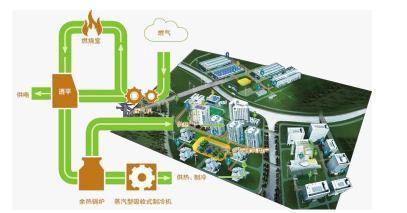 天然气分布式能源系统的特点及在广西地区的发展与应用