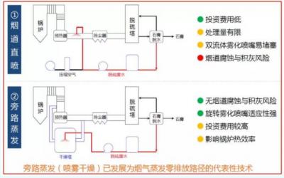 当前燃煤电厂脱硫废水零排放系统工艺市场应用情况