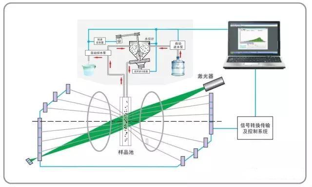 Bettersize3000 激光粒度分布仪 两项世界首创技术