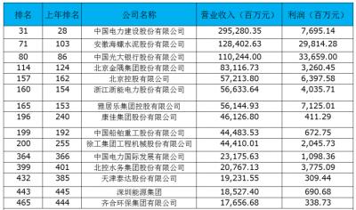 15家环保企业入围《财富》中国500强 中广核雅居乐等上榜