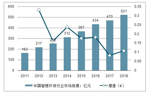 2018年中国智慧环保行业发展概况及产业分析