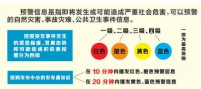 上海厅印发《突发事件预警信息发布管理办法》通知