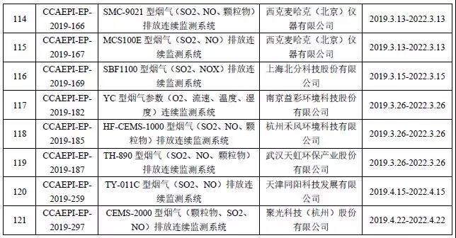 CEMS系统仪器设备认证获证单位名录 列入六大类200多项