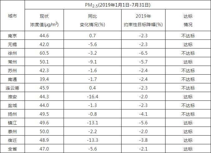 江苏发布各设区市环境空气质量情况通报