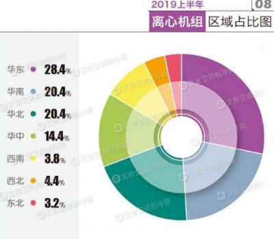2019上半年离心机组区域占比:华东依然是权重市场,占有率为28.4%